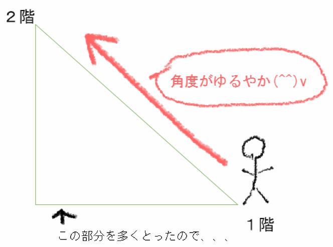 階段の面積を広く取った場合、角度がゆるやかになることを説明した図の画像