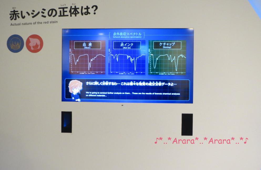 コナン科学捜査展 成分分析